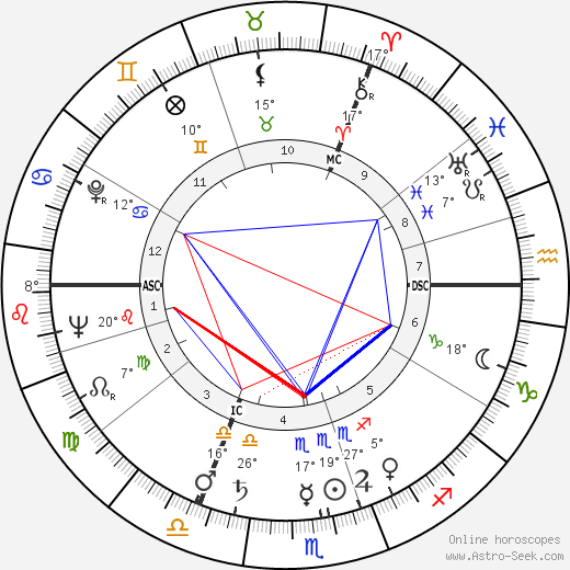 Loriot birth chart, biography, wikipedia 2020, 2021