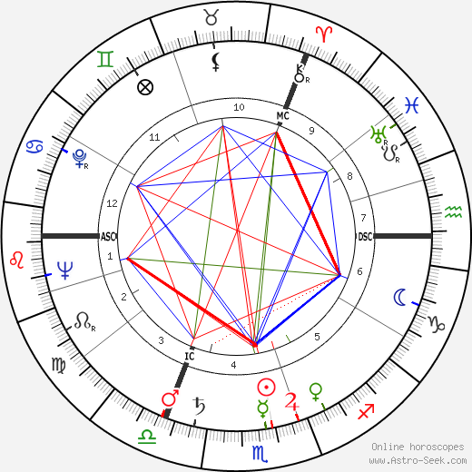 Loriot birth chart, Loriot astro natal horoscope, astrology