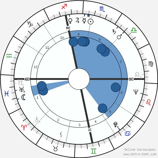 Louis Edwin Smart wikipedia, horoscope, astrology, instagram