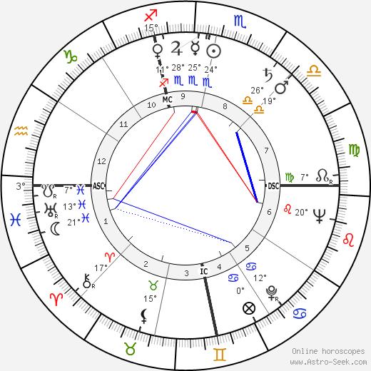 Louis Edwin Smart birth chart, biography, wikipedia 2019, 2020
