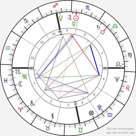 Louis Edwin Smart birth chart, Louis Edwin Smart astro natal horoscope, astrology