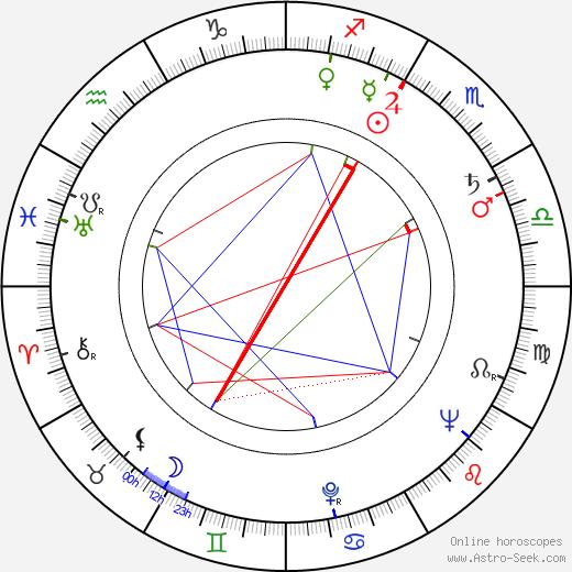 Nadia Gray astro natal birth chart, Nadia Gray horoscope, astrology