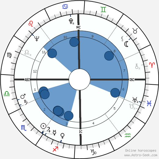 Paul Cuvelier wikipedia, horoscope, astrology, instagram