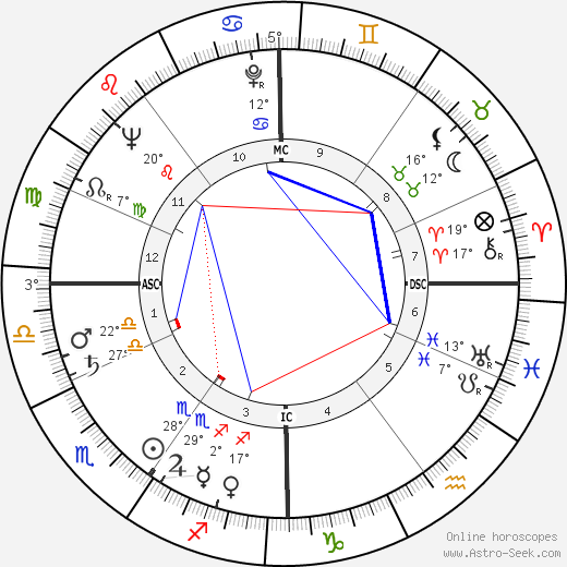 Paul Cuvelier birth chart, biography, wikipedia 2019, 2020