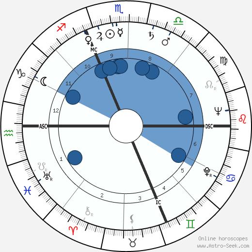 Piem wikipedia, horoscope, astrology, instagram