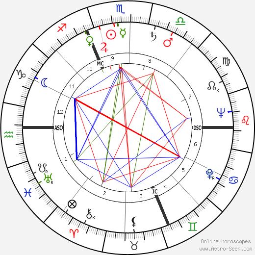 Piem день рождения гороскоп, Piem Натальная карта онлайн