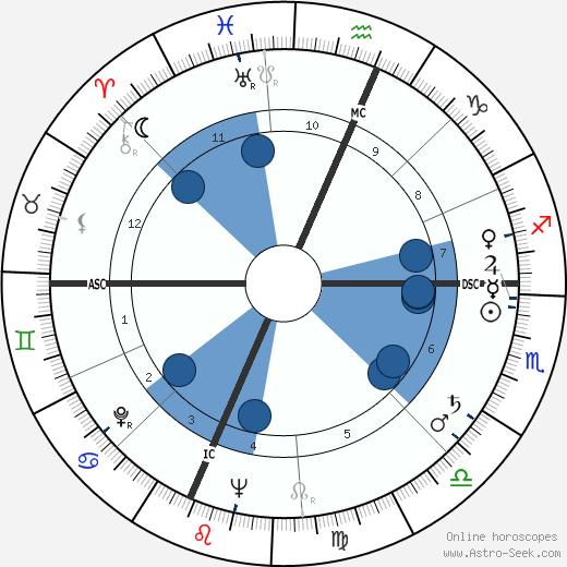 Richard E. McConnell wikipedia, horoscope, astrology, instagram