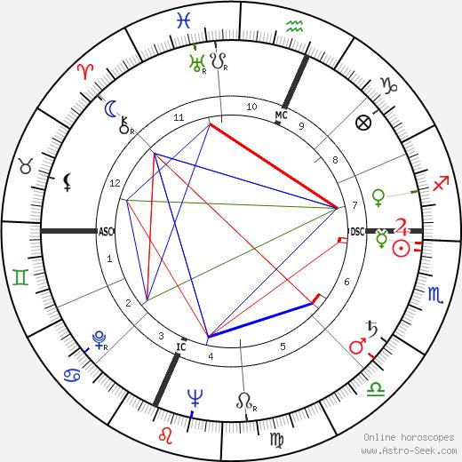 Richard E. McConnell tema natale, oroscopo, Richard E. McConnell oroscopi gratuiti, astrologia