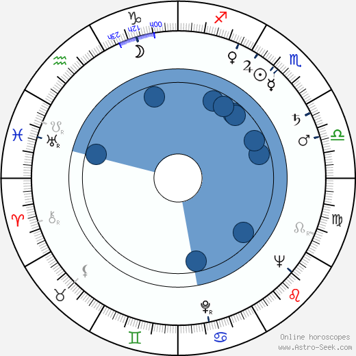 Richard Venture wikipedia, horoscope, astrology, instagram