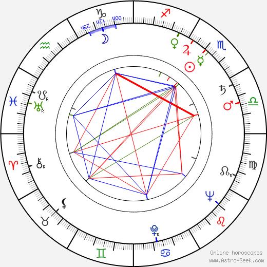 Richard Venture birth chart, Richard Venture astro natal horoscope, astrology