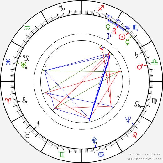 Roman Sykala birth chart, Roman Sykala astro natal horoscope, astrology