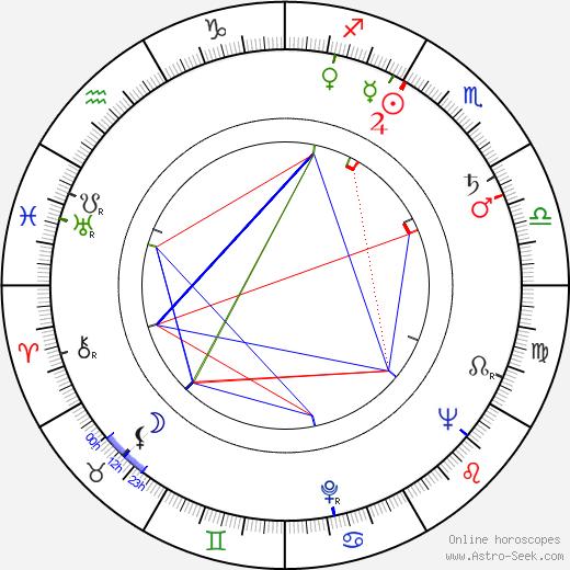 Rosy Varte birth chart, Rosy Varte astro natal horoscope, astrology