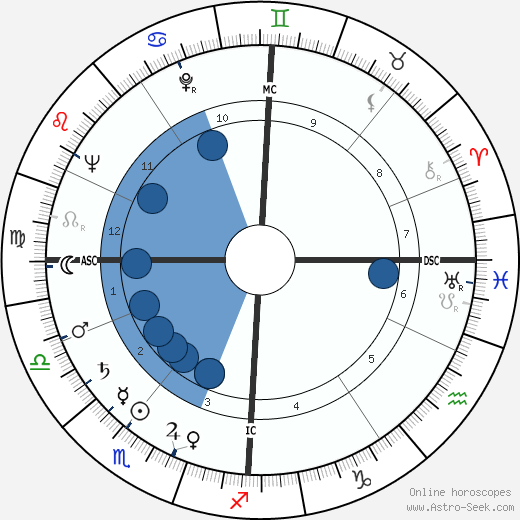 Rudolf Augstein wikipedia, horoscope, astrology, instagram