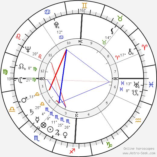 Rudolf Augstein birth chart, biography, wikipedia 2019, 2020