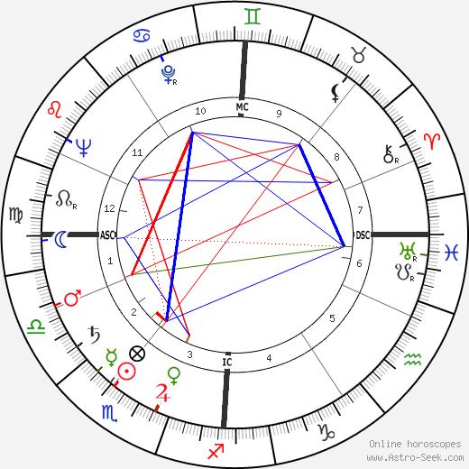 Rudolf Augstein astro natal birth chart, Rudolf Augstein horoscope, astrology