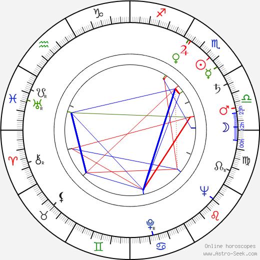Russ Grieve день рождения гороскоп, Russ Grieve Натальная карта онлайн
