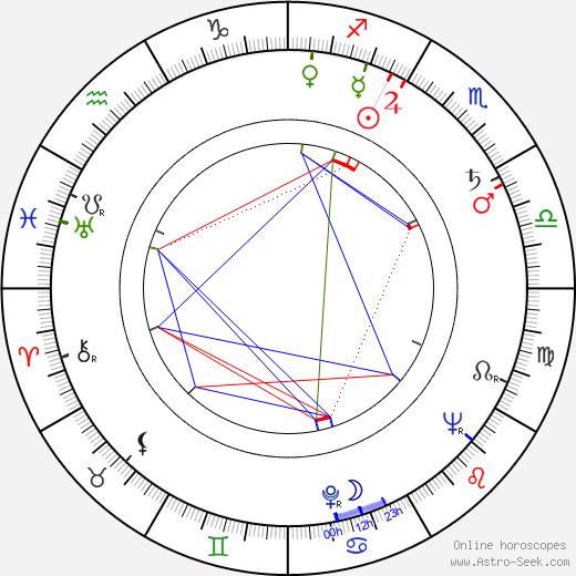 Stanislava Součková birth chart, Stanislava Součková astro natal horoscope, astrology