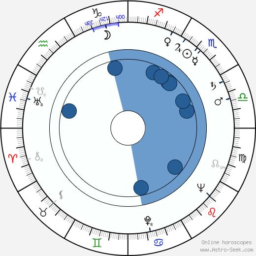 Vicco von Bülow wikipedia, horoscope, astrology, instagram