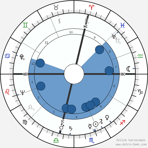 Virginia Mae Brown wikipedia, horoscope, astrology, instagram