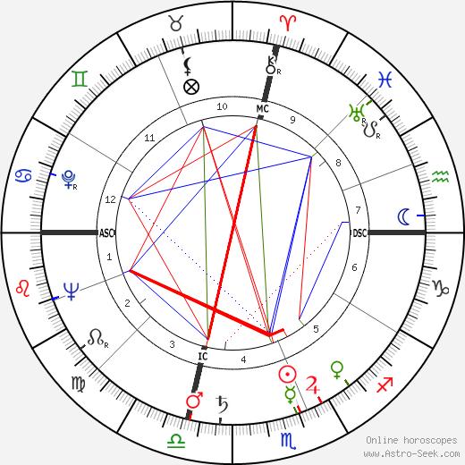 Virginia Mae Brown день рождения гороскоп, Virginia Mae Brown Натальная карта онлайн