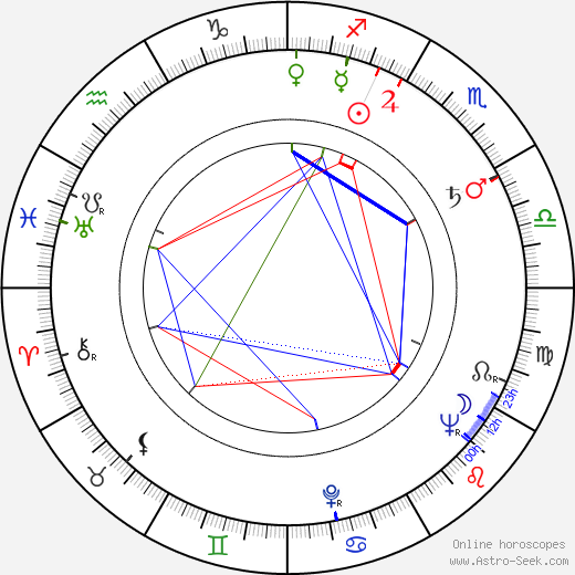 Wanda Bajerówna birth chart, Wanda Bajerówna astro natal horoscope, astrology