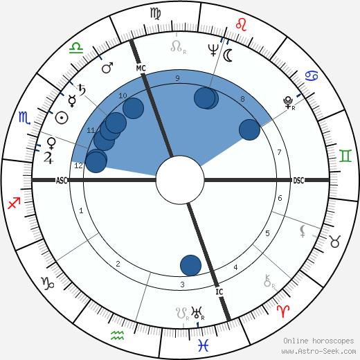 William Haughton wikipedia, horoscope, astrology, instagram