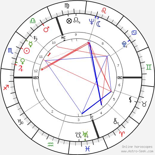 William Haughton день рождения гороскоп, William Haughton Натальная карта онлайн