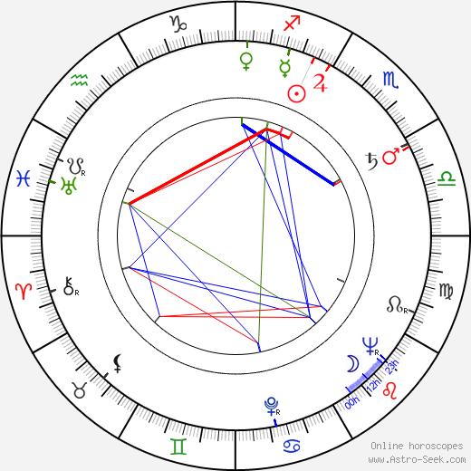 Zdeněk Martínek astro natal birth chart, Zdeněk Martínek horoscope, astrology