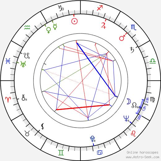 Andrew Duggan tema natale, oroscopo, Andrew Duggan oroscopi gratuiti, astrologia