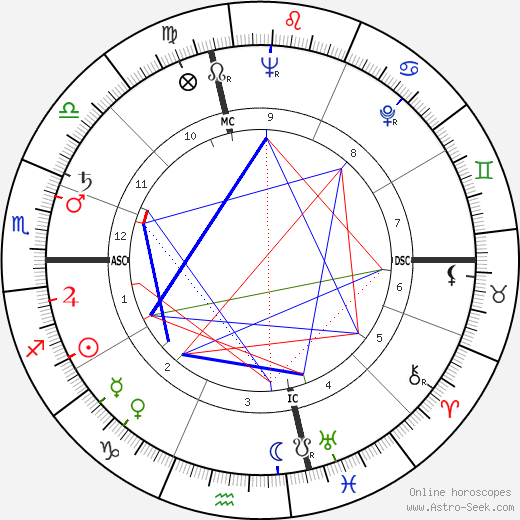 Antoni Tapies birth chart, Antoni Tapies astro natal horoscope, astrology