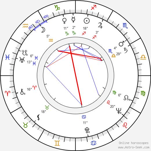 Betsy Blair birth chart, biography, wikipedia 2020, 2021