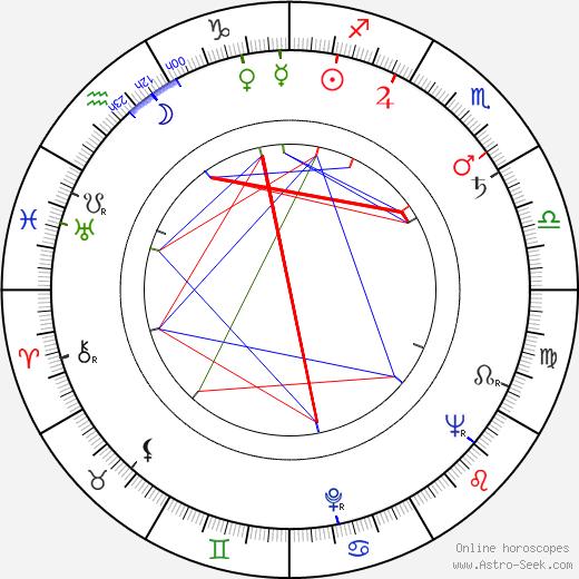 Betsy Blair birth chart, Betsy Blair astro natal horoscope, astrology