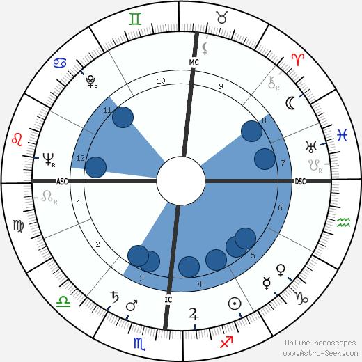 Bill Bonness wikipedia, horoscope, astrology, instagram