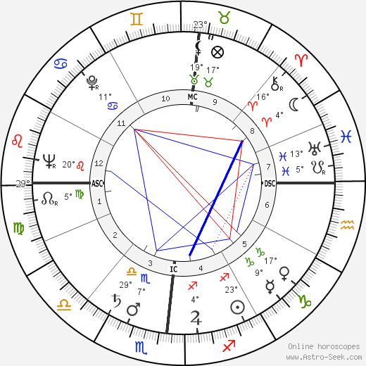 Bill Bonness birth chart, biography, wikipedia 2019, 2020