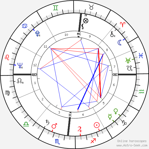 Bill Bonness astro natal birth chart, Bill Bonness horoscope, astrology