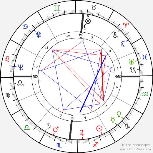 Bill Bonness день рождения гороскоп, Bill Bonness Натальная карта онлайн