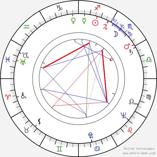 Björn Korander день рождения гороскоп, Björn Korander Натальная карта онлайн