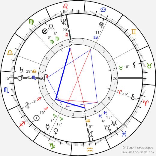 Bob Barker birth chart, biography, wikipedia 2019, 2020