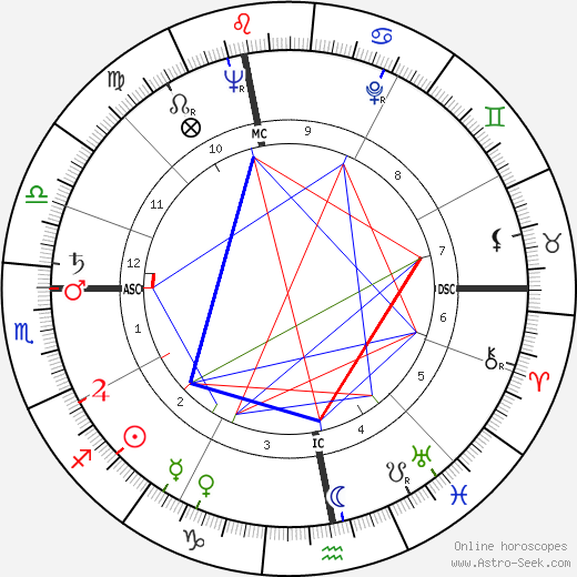 Bob Barker astro natal birth chart, Bob Barker horoscope, astrology