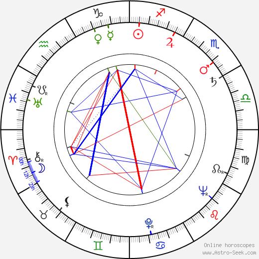 C. O. Erickson день рождения гороскоп, C. O. Erickson Натальная карта онлайн