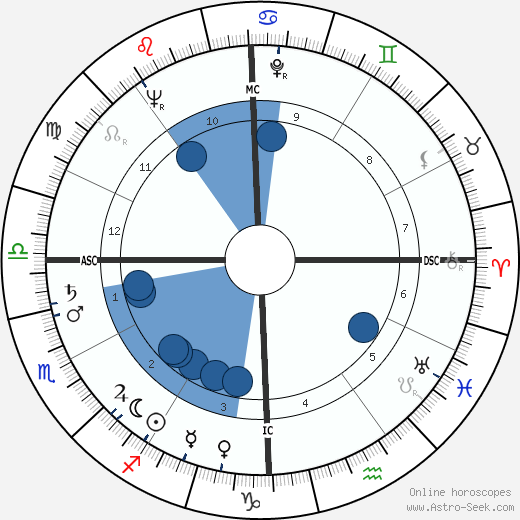 Calvin Quate wikipedia, horoscope, astrology, instagram