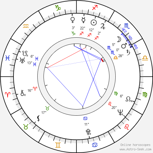 Čestmír Řanda Sr. birth chart, biography, wikipedia 2019, 2020