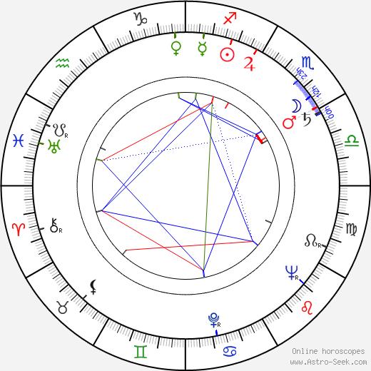 Čestmír Řanda Sr. astro natal birth chart, Čestmír Řanda Sr. horoscope, astrology