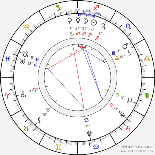Dewey Martin birth chart, biography, wikipedia 2019, 2020