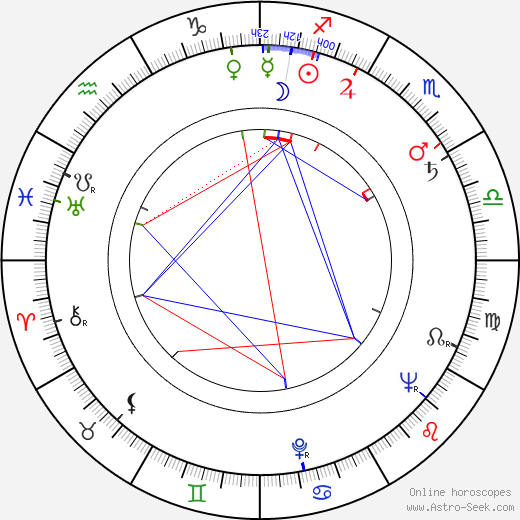 Dewey Martin astro natal birth chart, Dewey Martin horoscope, astrology