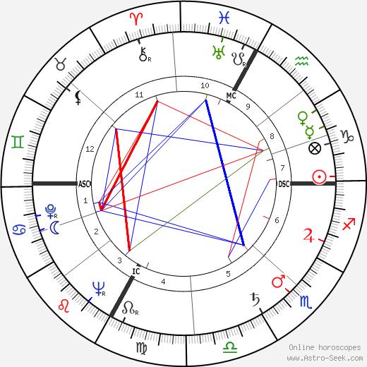 Gabriel Blancher tema natale, oroscopo, Gabriel Blancher oroscopi gratuiti, astrologia