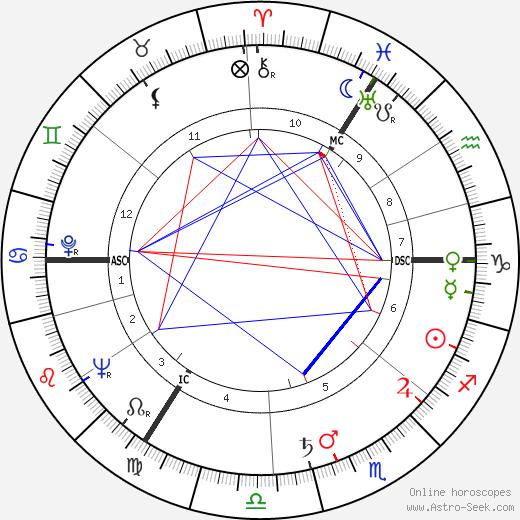 Герард Реве Gerard Reve день рождения гороскоп, Gerard Reve Натальная карта онлайн