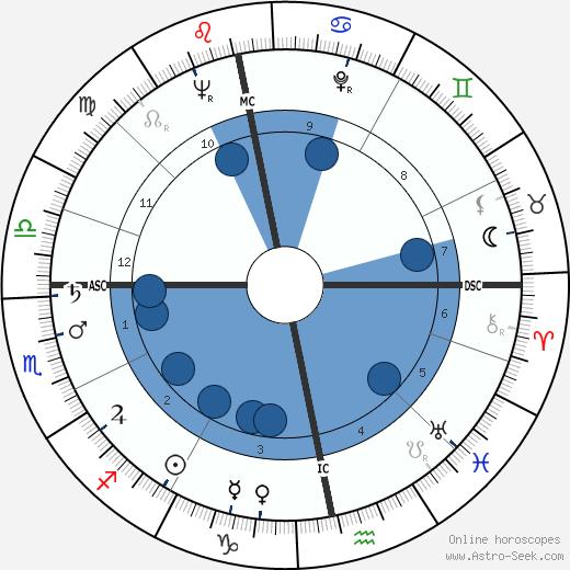 Gordon Jackson wikipedia, horoscope, astrology, instagram