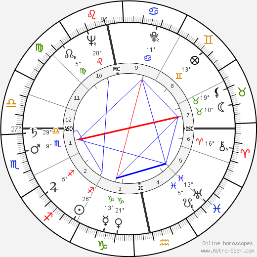 Gordon Jackson birth chart, biography, wikipedia 2020, 2021