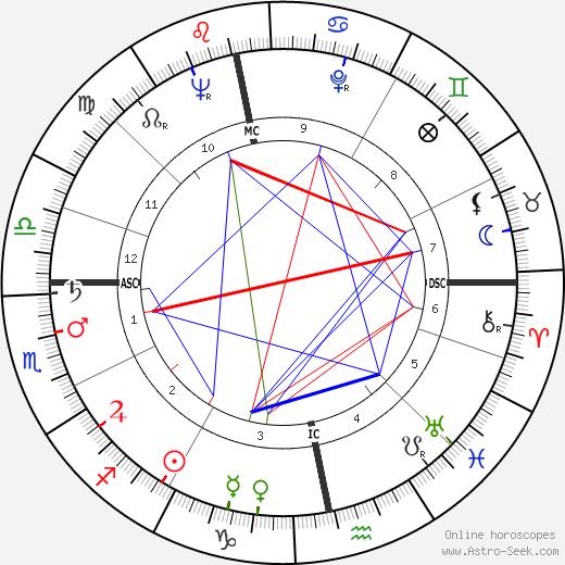 Gordon Jackson birth chart, Gordon Jackson astro natal horoscope, astrology